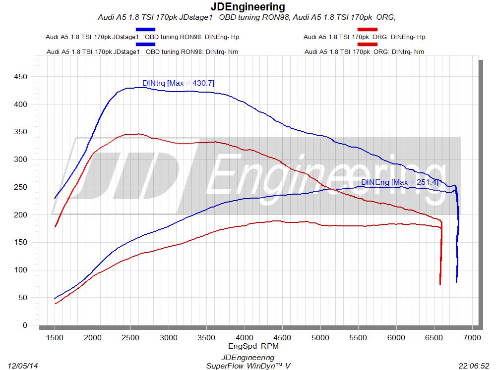 1.8 TFSI 170pk JDstage 1 OBD tuning manuel gearbox