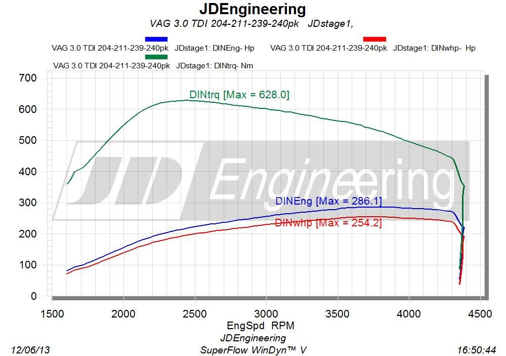 3.0 TDI 204 211 239 240pk  stage 1