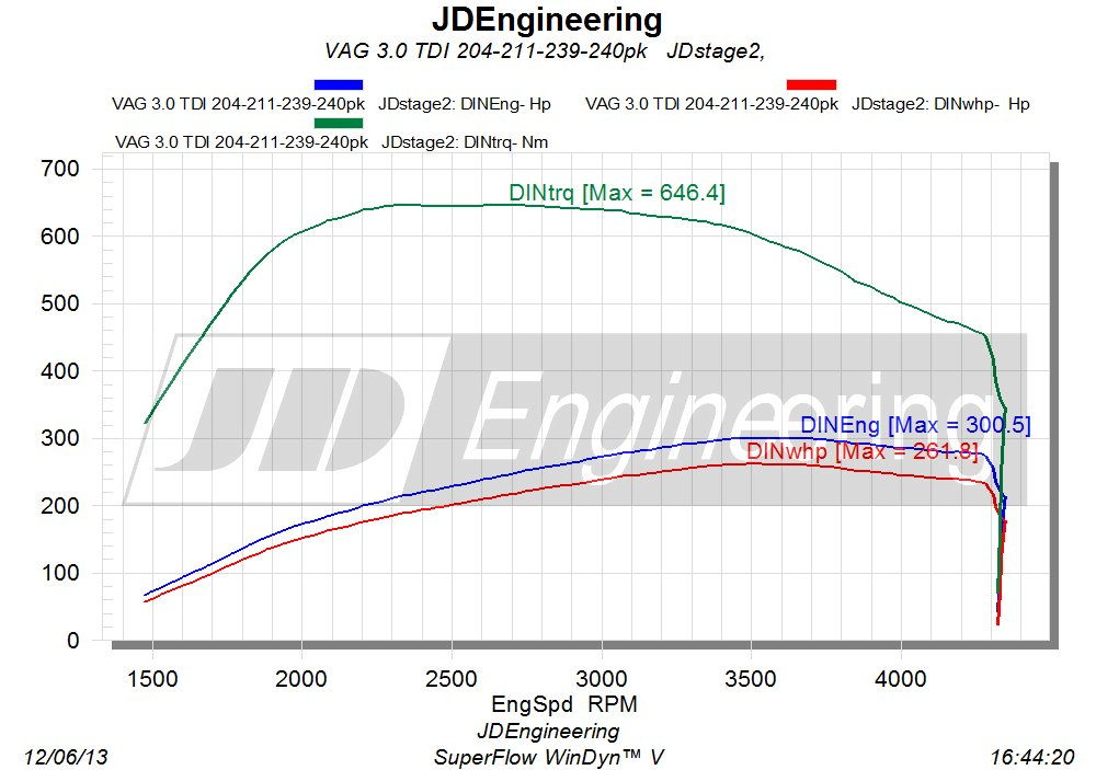 3.0 TDI 204 211 239 240pk  stage 2