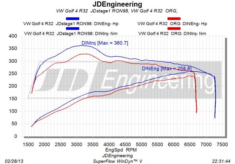 3.2 V6 vermogensuitdraai ORG VS JD
