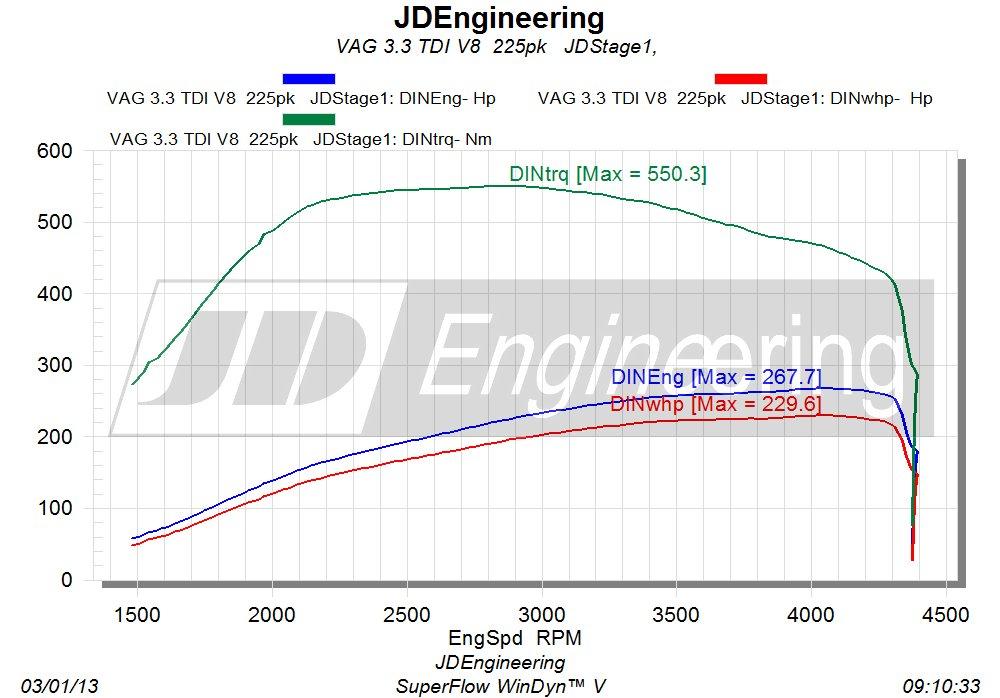 3.3 V8 TDI JD uitdraai
