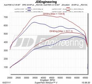 Audi RS6 V8 vermogensuitdraai