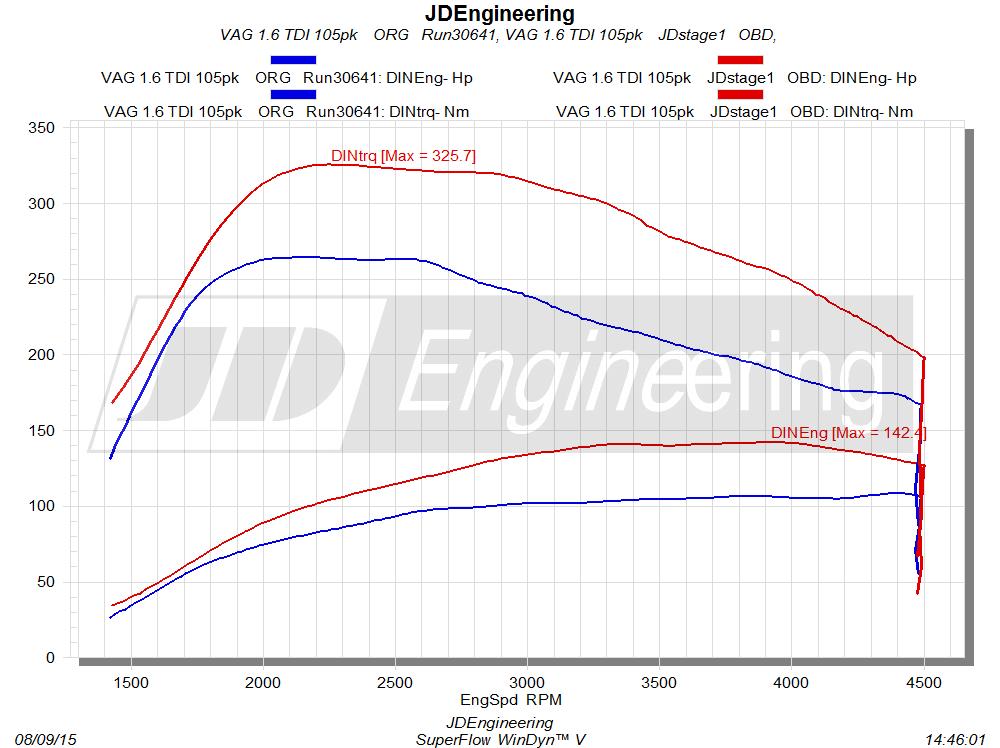 VAG 1.6 TDI 75-90-102-105pk  JDstage 1 OBD Tuning