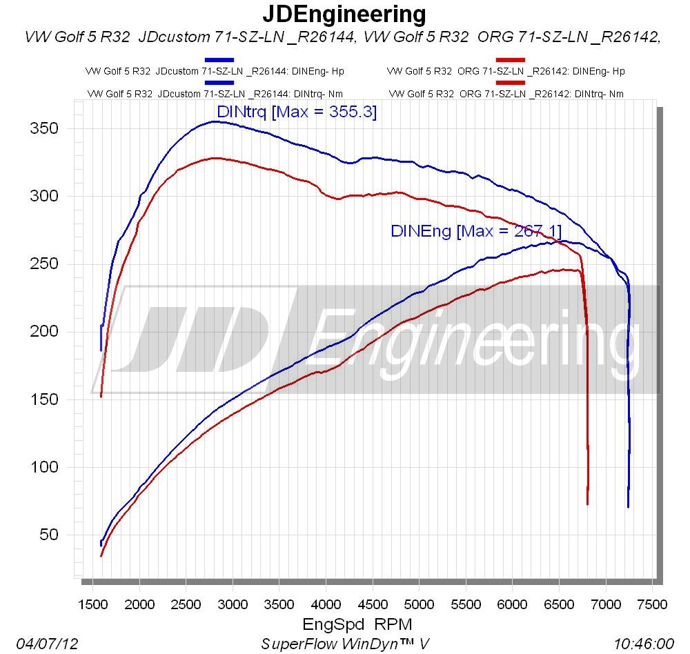 VAG 3.2 V6 250pk vermogensuitdraai