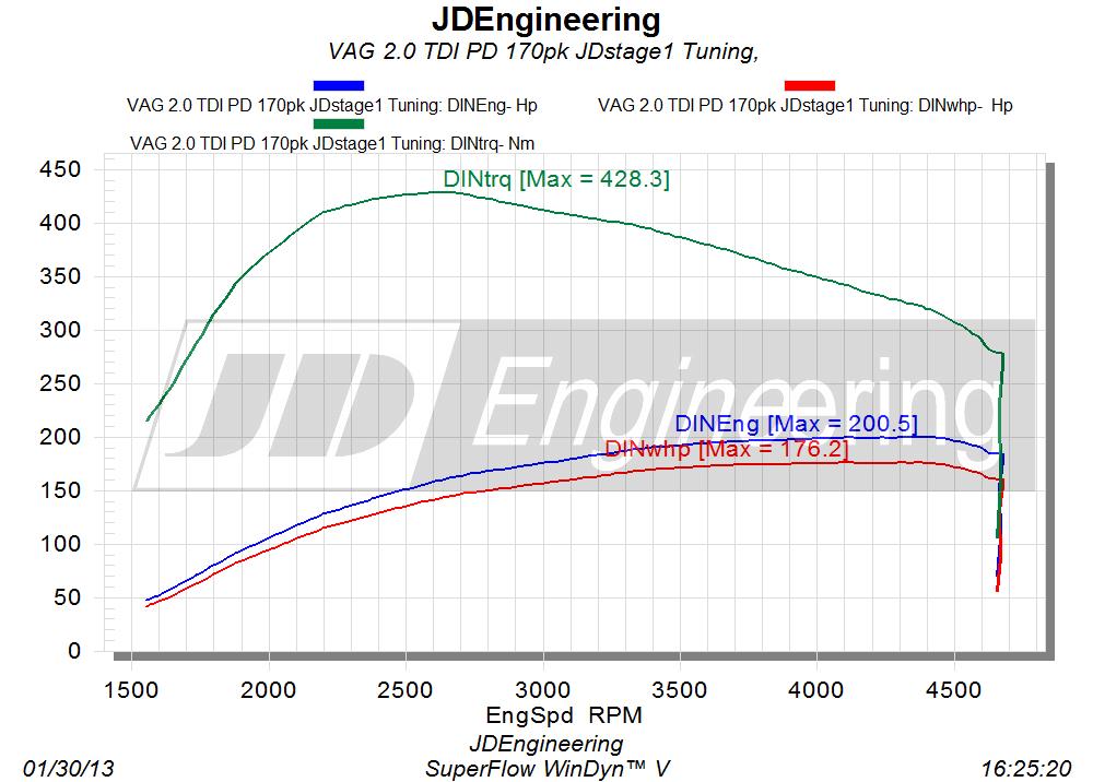 vermogenscurve 2.0 TDI PPD 170pk