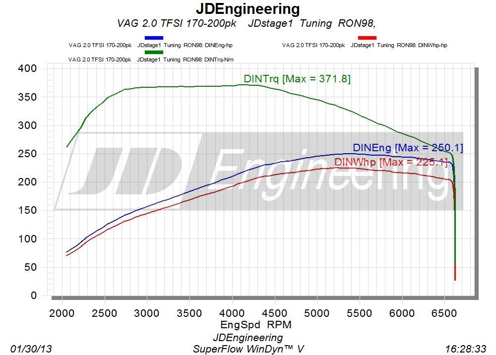 vermogenscurve 2.0 TFSI 170-200pk