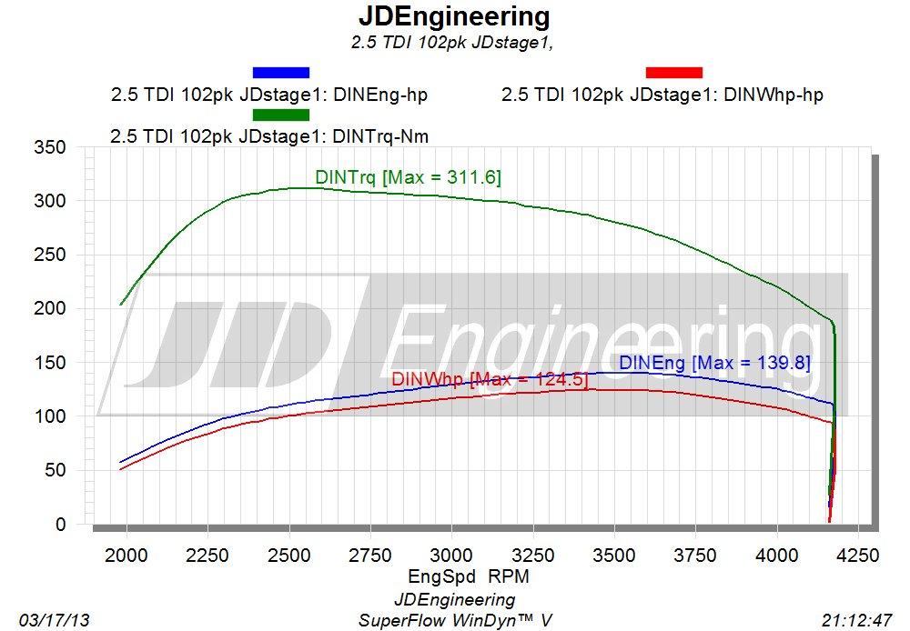 2.5 TDI 102pk JDstage1 uitdraai