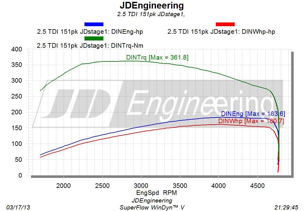 2.5 TDI 151 JDstage1 uitdraai