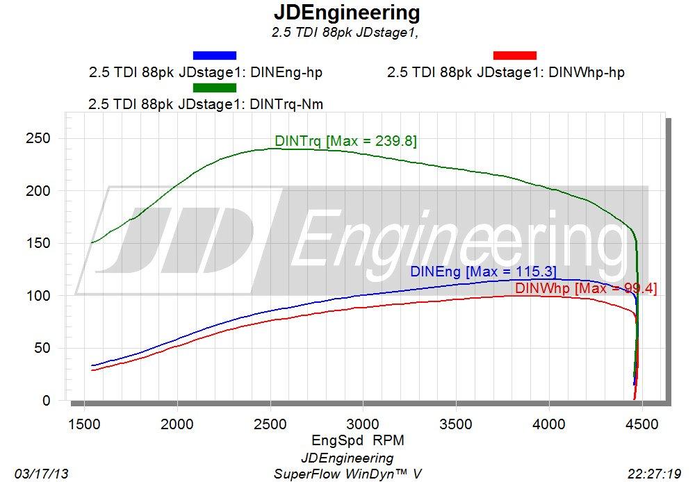 2.5 TDI 88 JDstage1 uitdraai