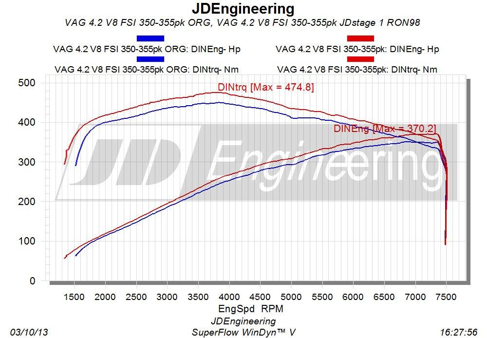 4.2 V8 355pk uitdraai