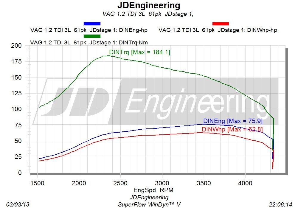 Vermogensuitdraai 1.2 TDI 3L JD