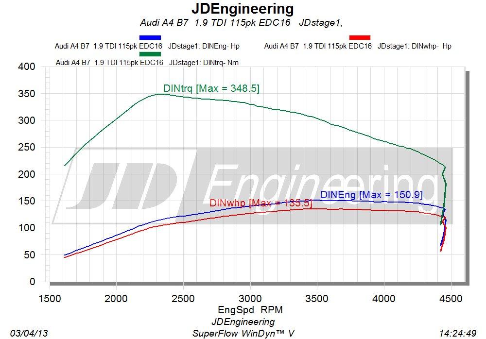 motor A4 b7 115pk uitdraai
