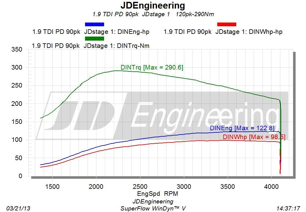 vermogensuitdraai 1.9 TDI PD 90pk