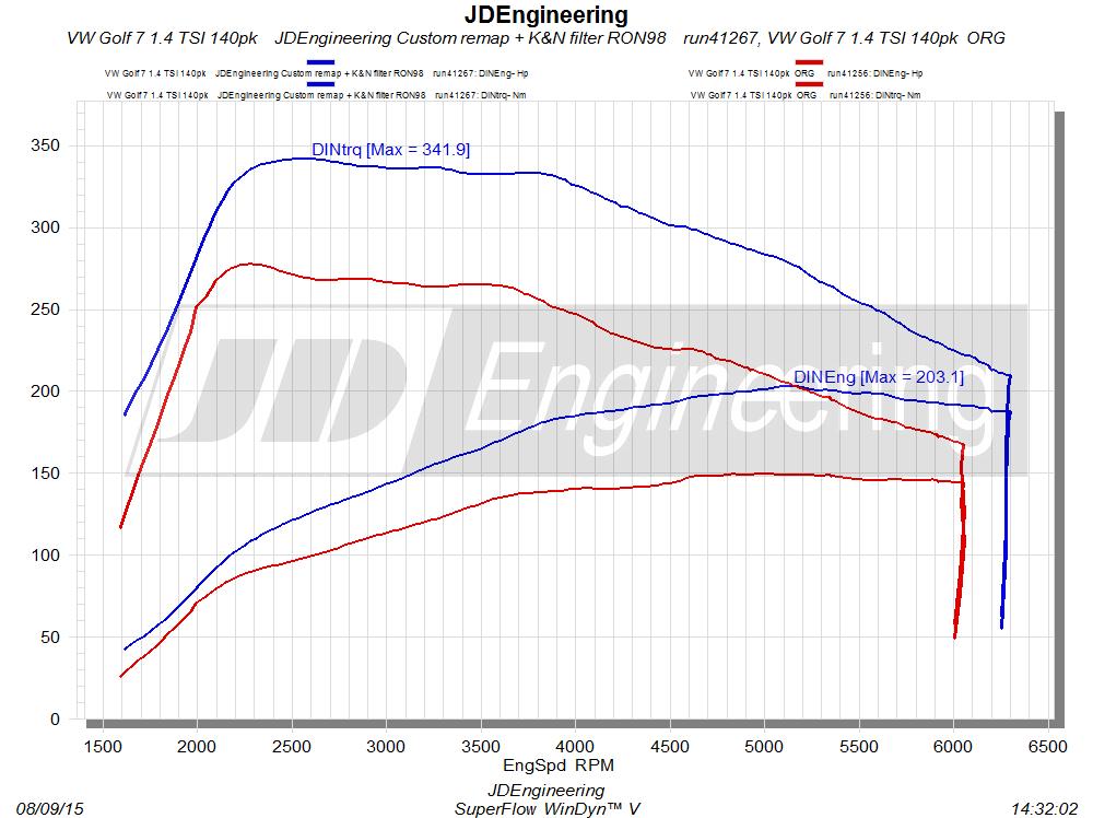 mqb 1.4 TSI 140 & 150pk JDEngineering stage 1