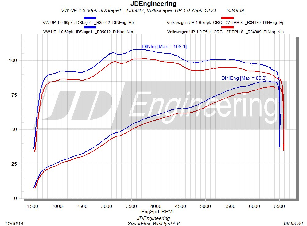 VW UP 1.0 -75  JD Stage 1
