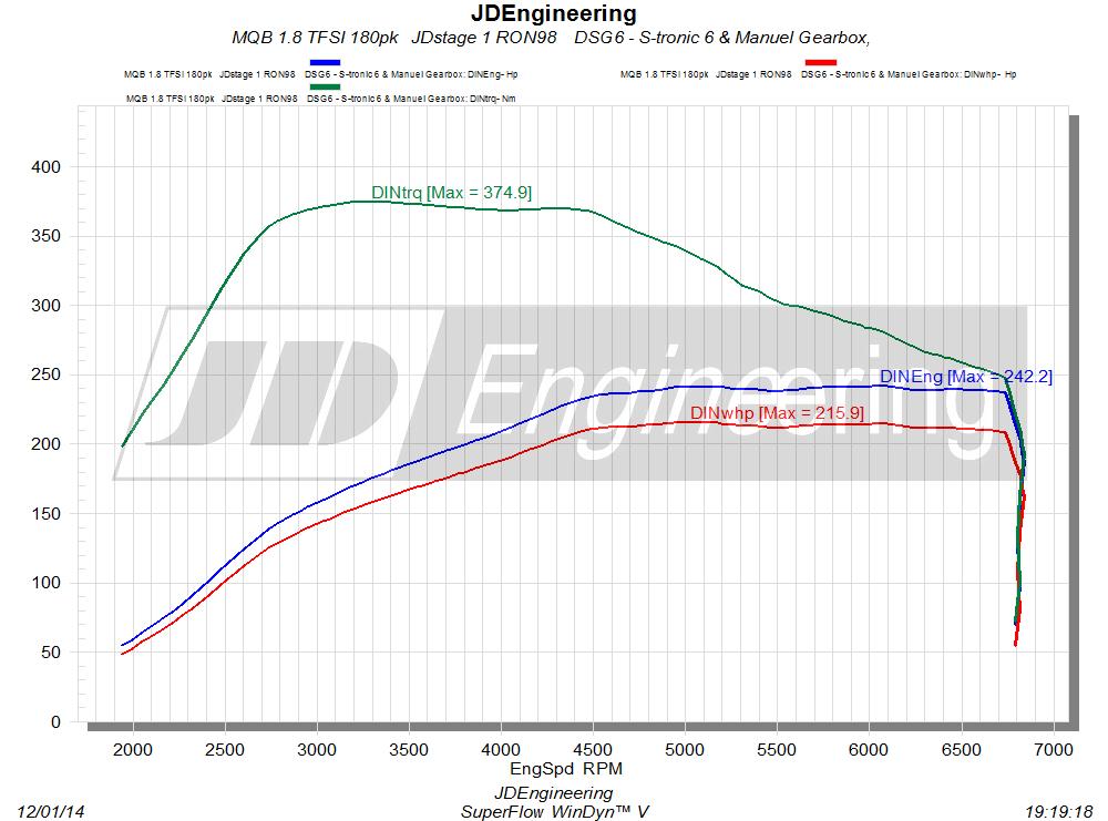 MQB 1.8 TFSI 180pk jdstage 1 quattro dsg6 manuel gearbox