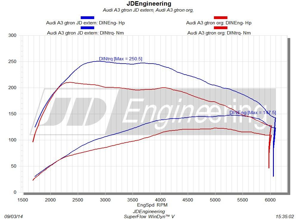 1.4 TFSI Gtron 110pk JDEngineering