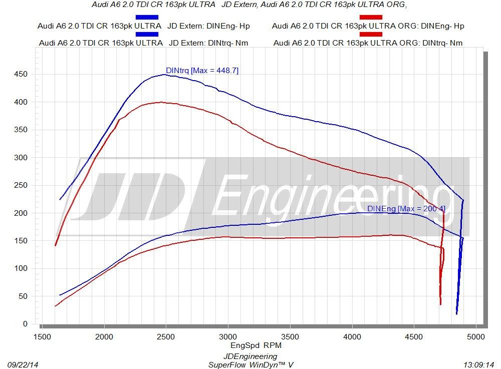 Audi 2.0 TDI CR 163pk ULTRA JD Extern