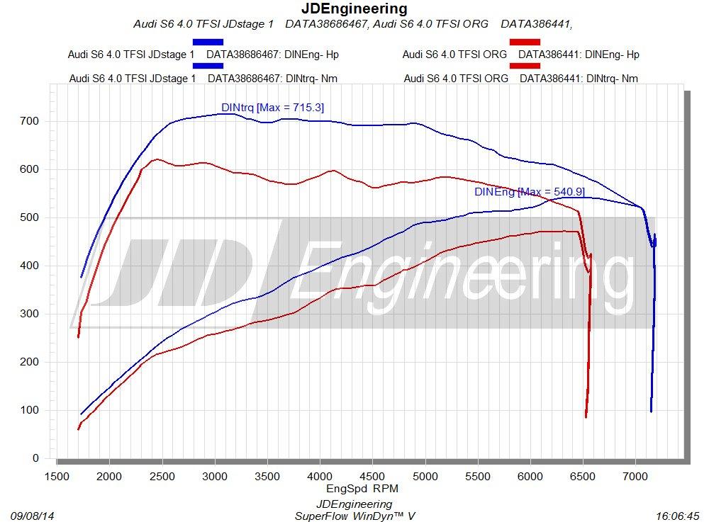 s6 4.0 tfsi jd stage 1