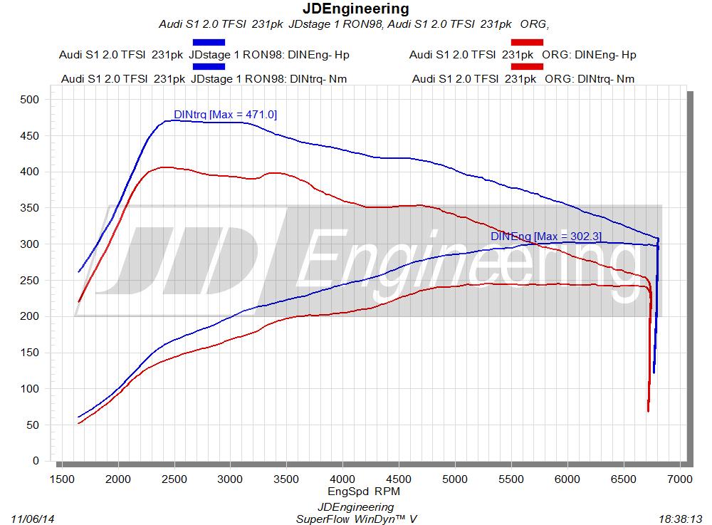 Audi S1 2.0 TFSI 231pk   Chiptuning JDEngineering
