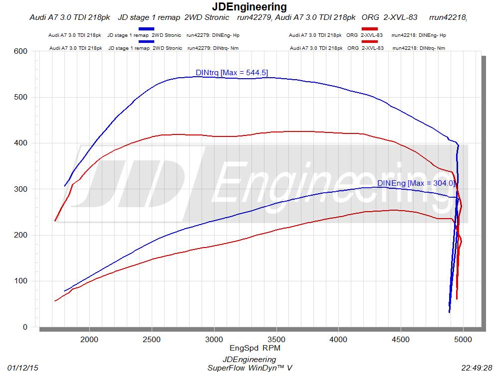 A7 3.0 TDI 218pk Clean diesel
