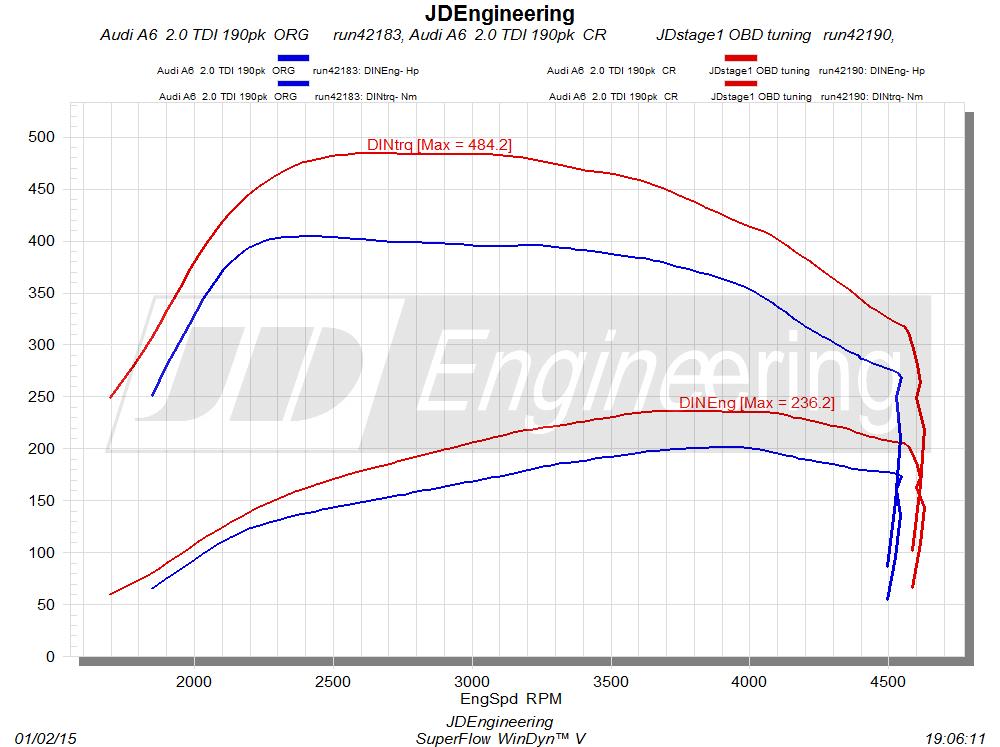 Audi A6 2.0 TDI 190pk CR JDstage 1 OBD tuning
