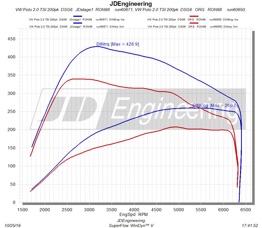 VW Polo gti 2.0 tsi 200pk dsg6 Ea288 stage 1 obd tuning